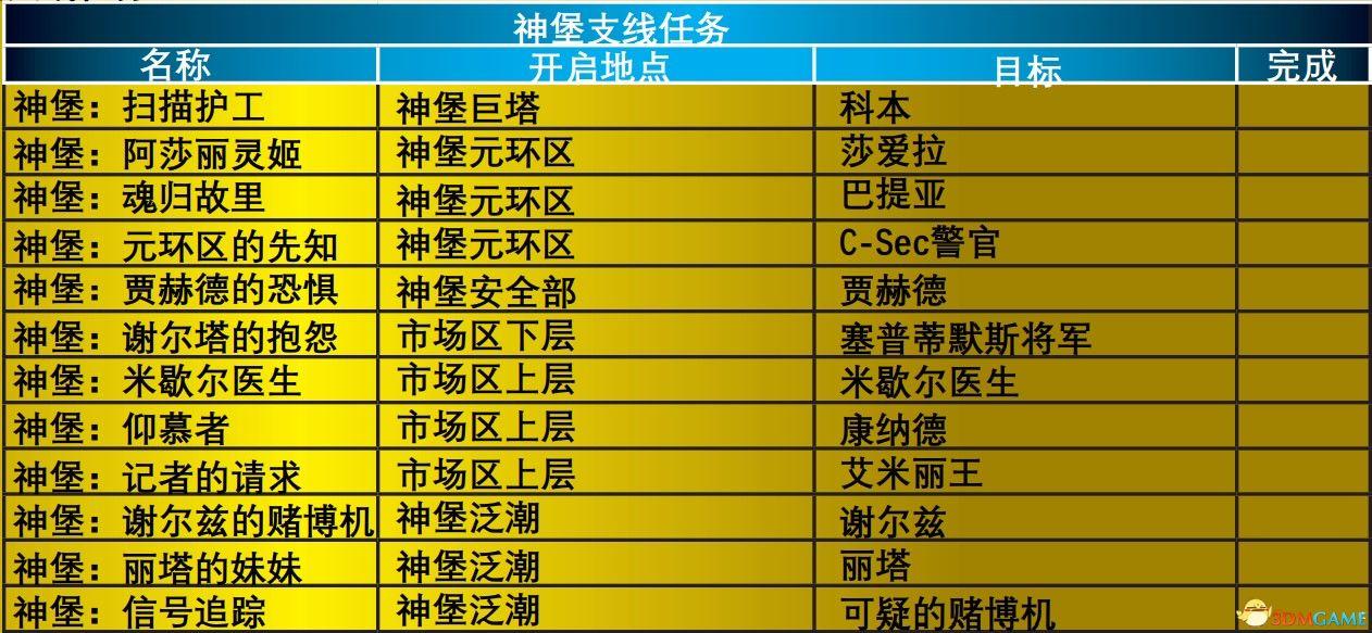 《质量效应1》支线任务攻略 全支线列表及完成方法